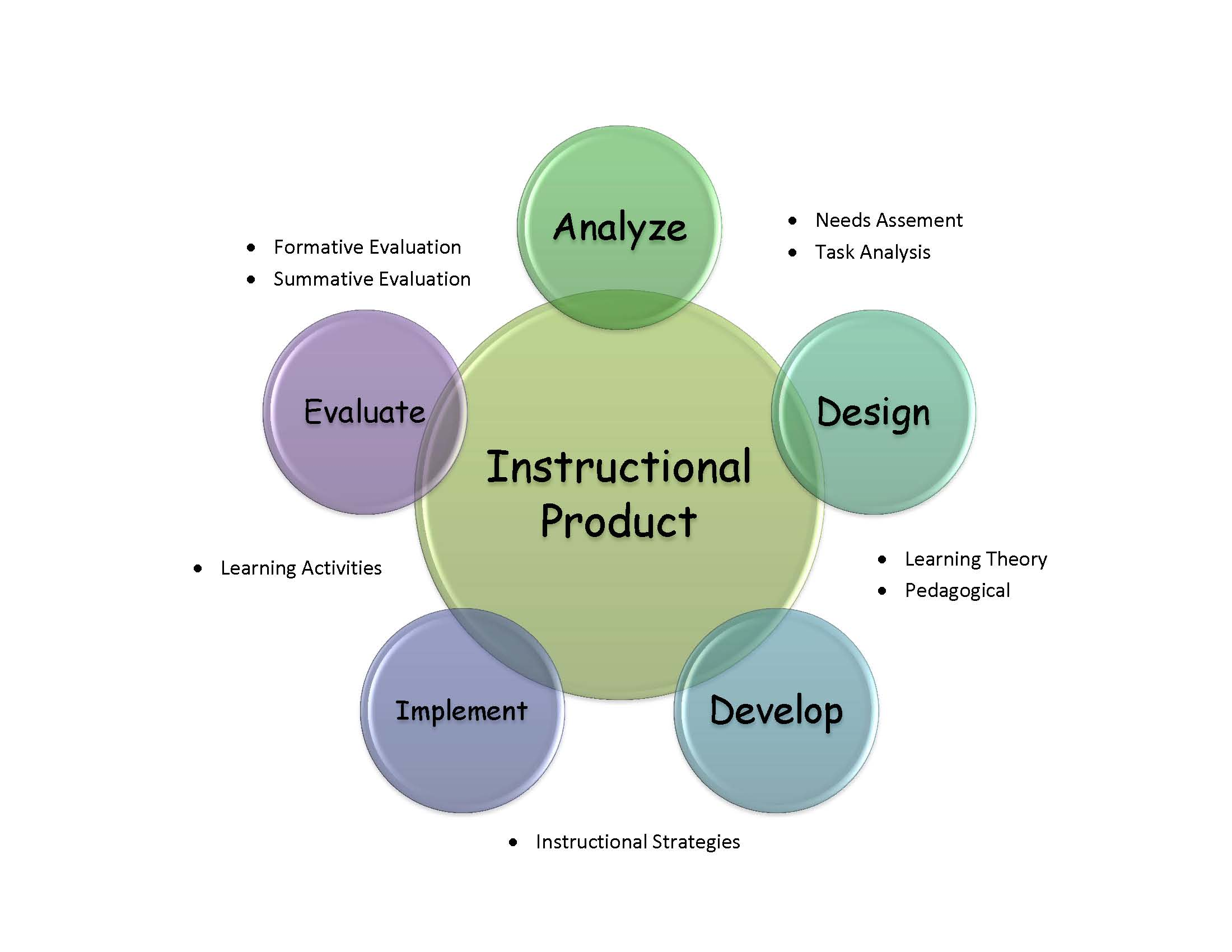 Conceptual Framework Instructional DesignDevelopment